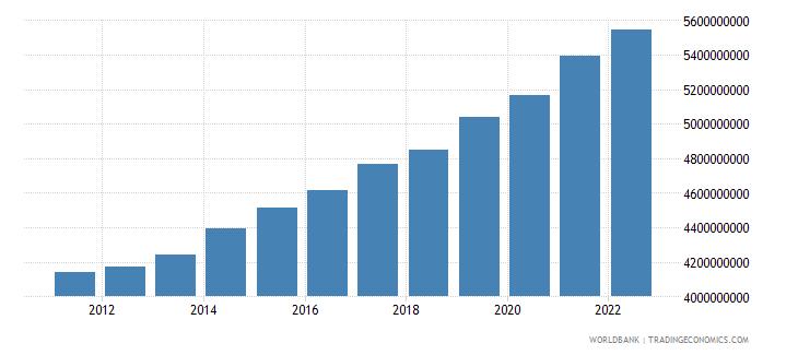 latvia general government final consumption expenditure constant lcu wb data