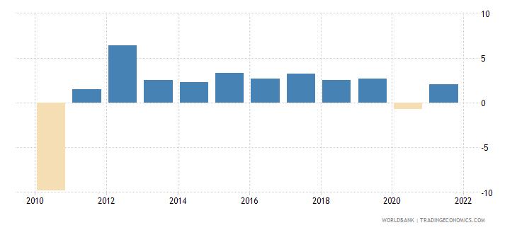 latvia gni growth annual percent wb data