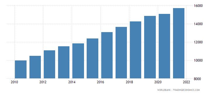 latvia gni per capita constant lcu wb data