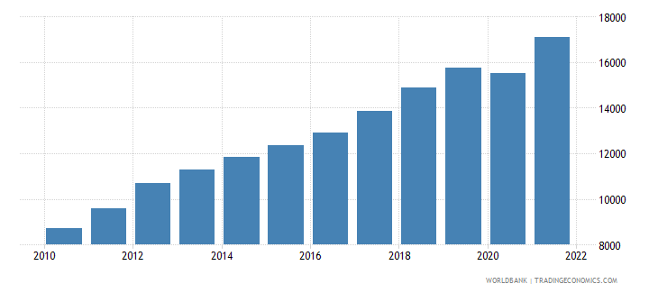 latvia gni per capita current lcu wb data