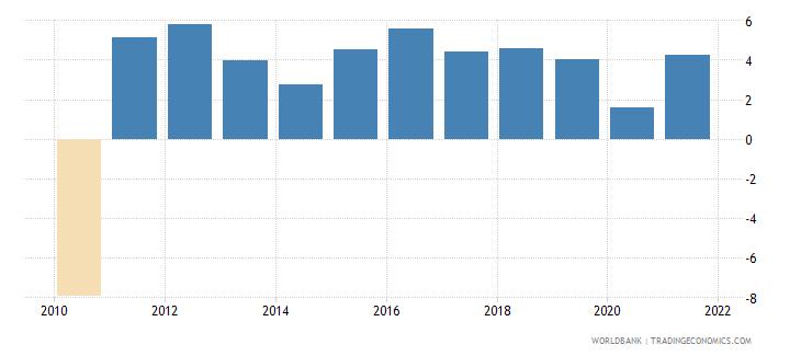 latvia gni per capita growth annual percent wb data