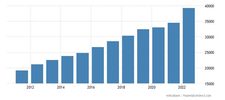 latvia gni per capita ppp us dollar wb data