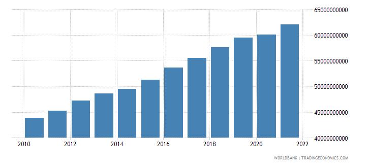 latvia gni ppp constant 2011 international $ wb data