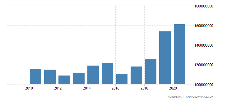 latvia goods and services expense current lcu wb data