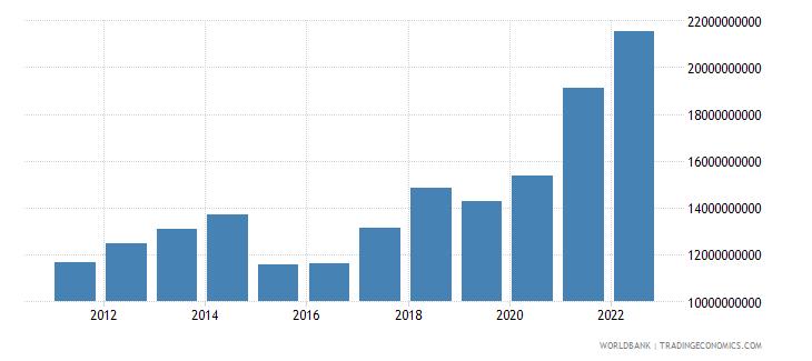 latvia goods exports bop us dollar wb data