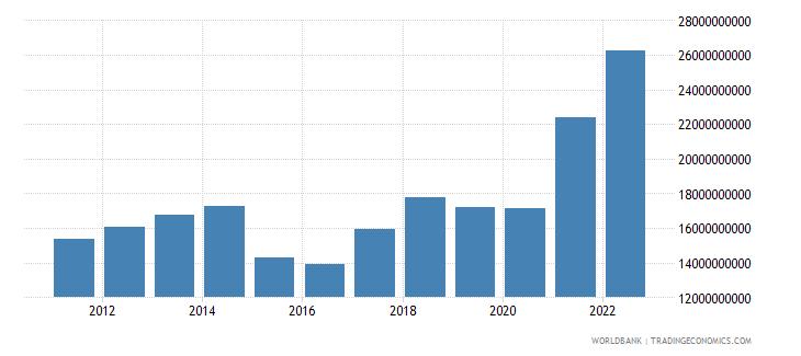 latvia goods imports bop us dollar wb data