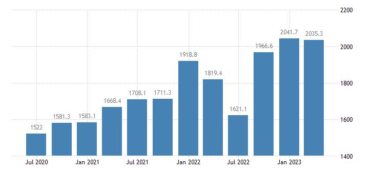 latvia gov final consumption expenditure current prices eurostat data