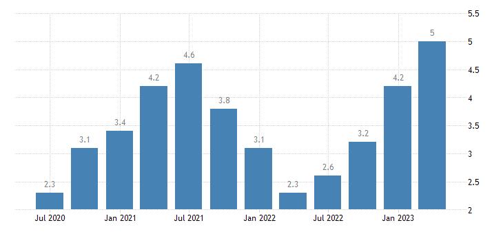 latvia gov final consumption expenditure volumes eurostat data