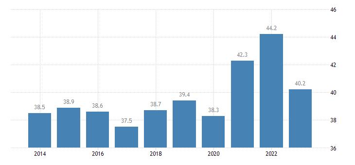 latvia gov revenue expenditure main aggregates eurostat data