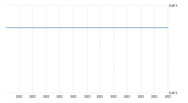 Latvia Government Bond 10y