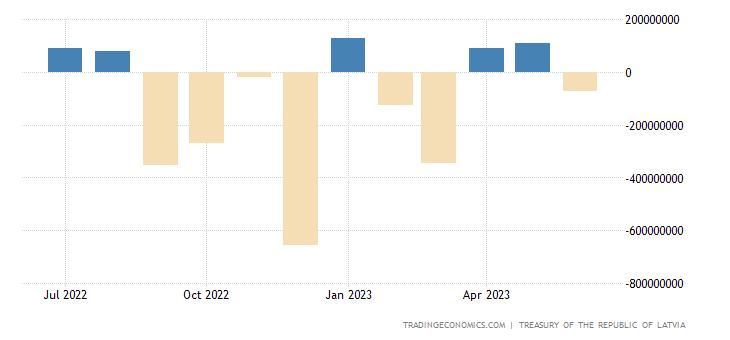 Latvia Government Budget Value