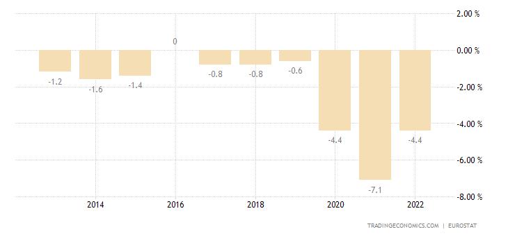 Latvia Government Budget