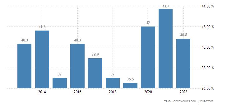 Latvia Government Debt to GDP