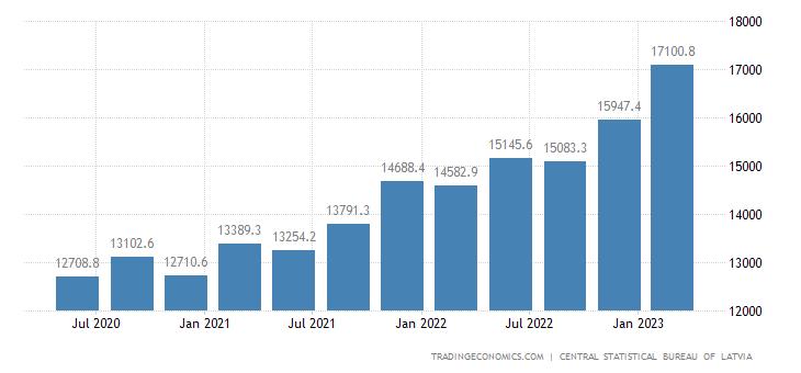 Latvia Government Debt