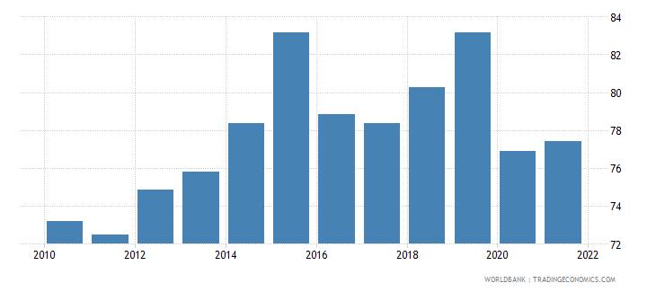 latvia government effectiveness percentile rank wb data