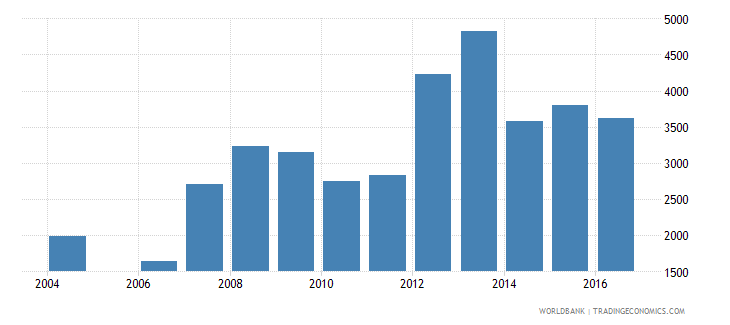 latvia government expenditure per lower secondary student constant us$ wb data