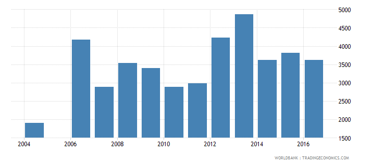 latvia government expenditure per primary student constant us$ wb data