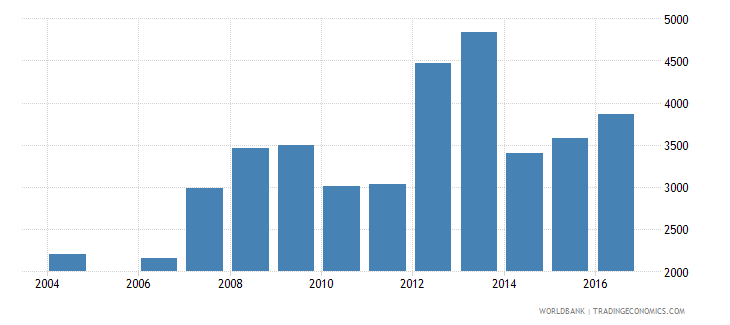 latvia government expenditure per secondary student constant us$ wb data