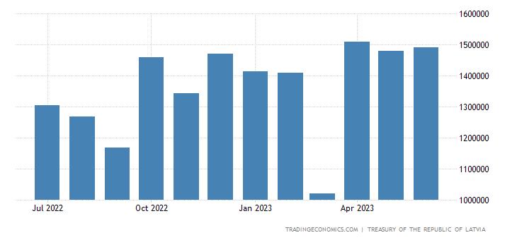 Latvia Government Revenues