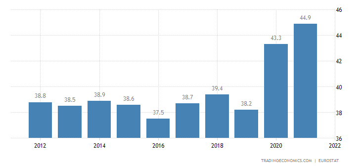Latvia Government Spending to GDP