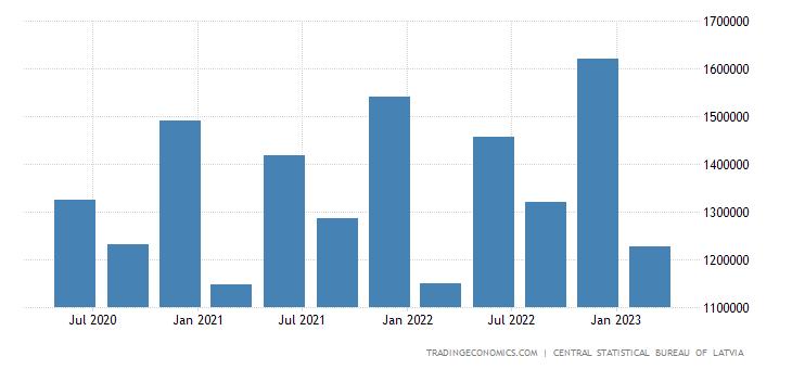 Latvia Government Spending
