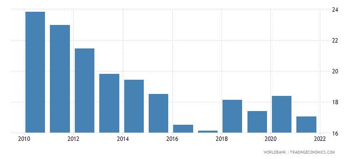 latvia grants and other revenue percent of revenue wb data