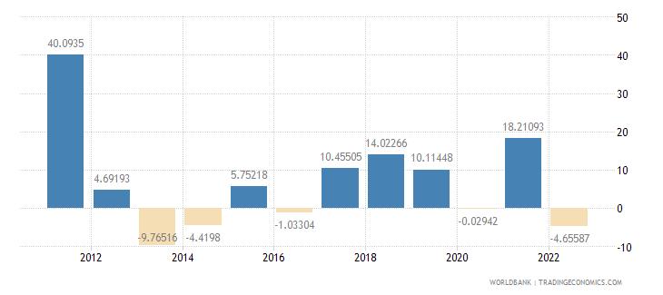 latvia gross capital formation annual percent growth wb data