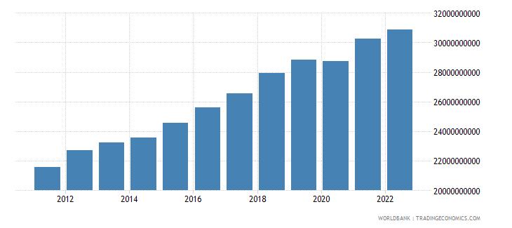 latvia gross domestic income constant lcu wb data