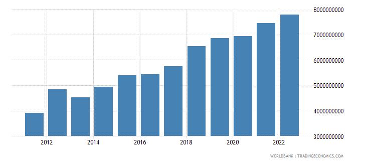 latvia gross domestic savings current lcu wb data