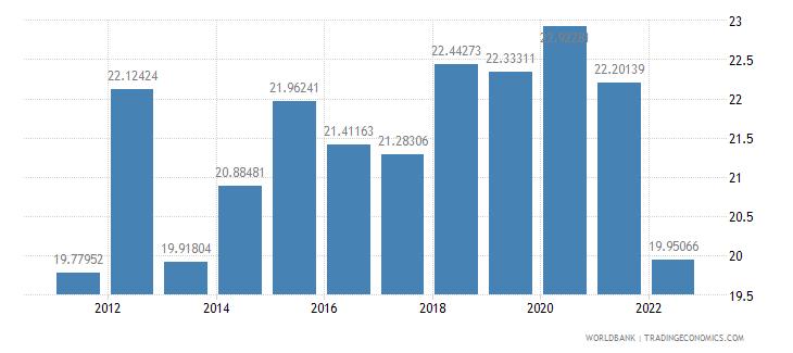 latvia gross domestic savings percent of gdp wb data