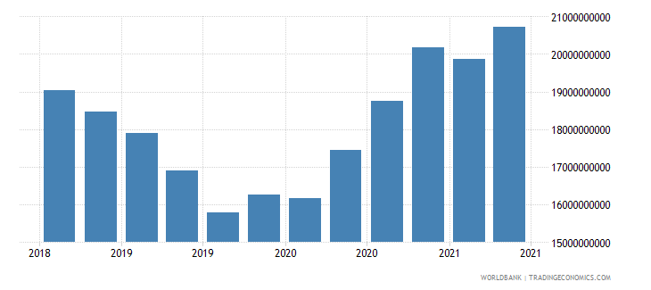 latvia gross ext debt pos  all sectors short term all instruments usd wb data