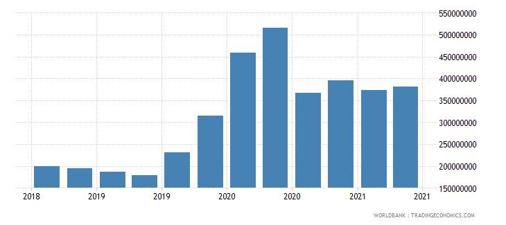 latvia gross ext debt pos  other sectors short term other debt liabilities usd wb data