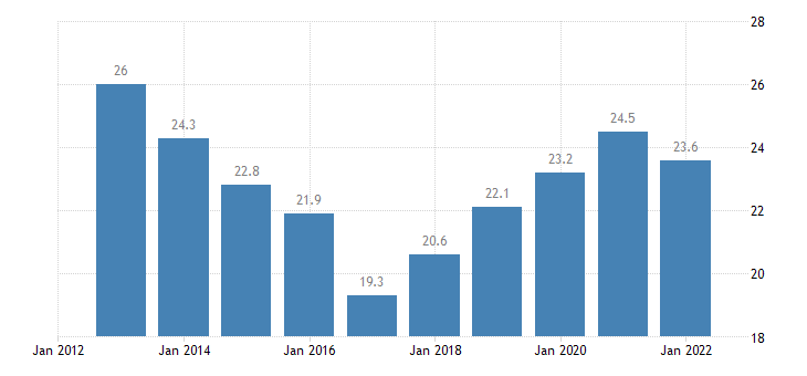 latvia gross fixed capital formation at current prices eurostat data