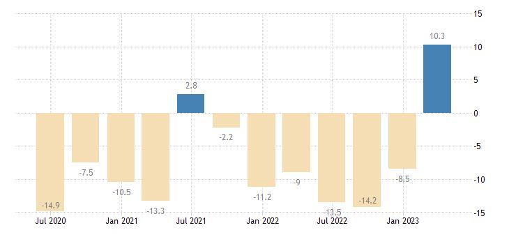 latvia gross fixed capital formation dwellings eurostat data