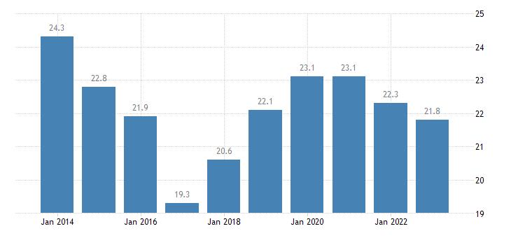 latvia gross fixed capital formation investments eurostat data