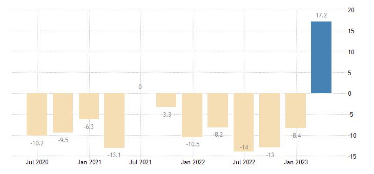 latvia gross fixed capital formation total construction eurostat data