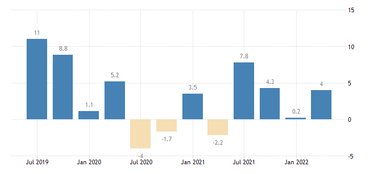 latvia gross fixed capital formation total fixed assets eurostat data
