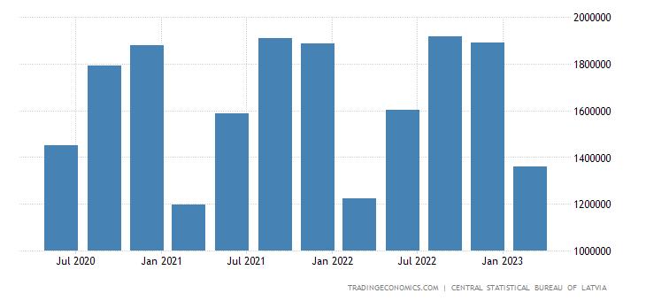 Latvia Gross Fixed Capital Formation