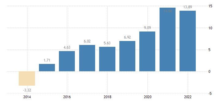 latvia gross household saving rate b8g b6gd8net100 eurostat data