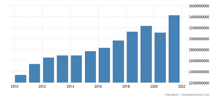 latvia gross national expenditure constant 2000 us dollar wb data