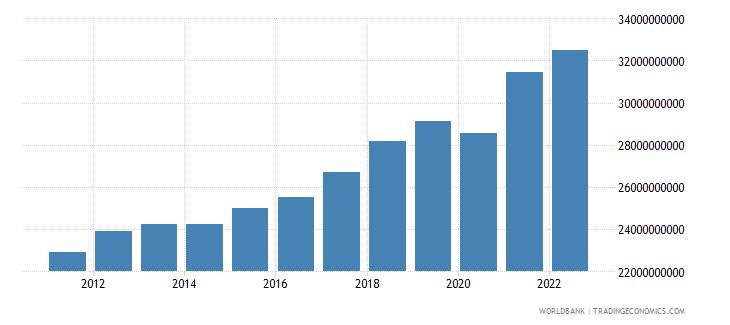 latvia gross national expenditure constant lcu wb data