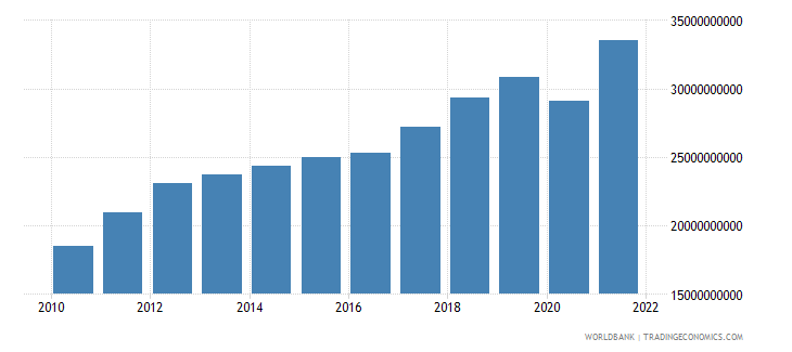 latvia gross national expenditure current lcu wb data