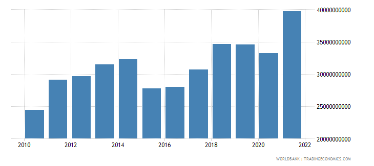latvia gross national expenditure us dollar wb data