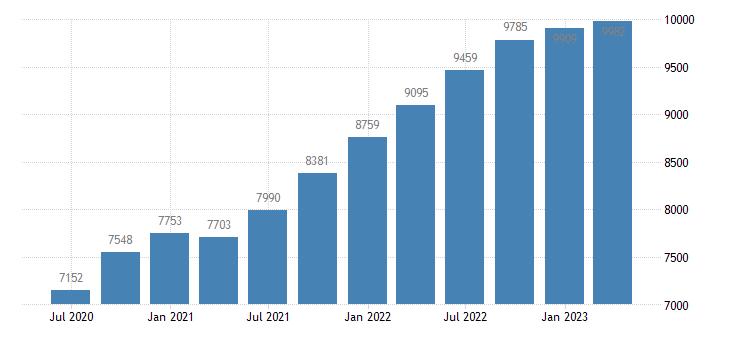 latvia gross national income eurostat data