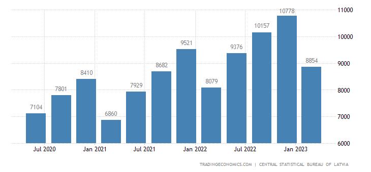 Latvia Gross National Income