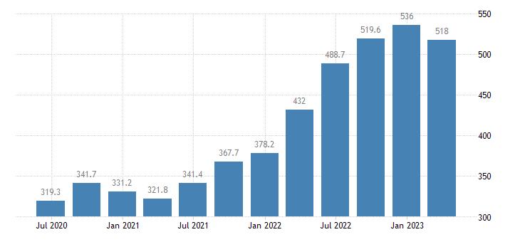 latvia gross value added agriculture forestry fishing eurostat data