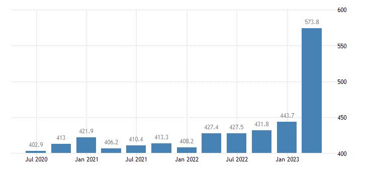 latvia gross value added construction eurostat data