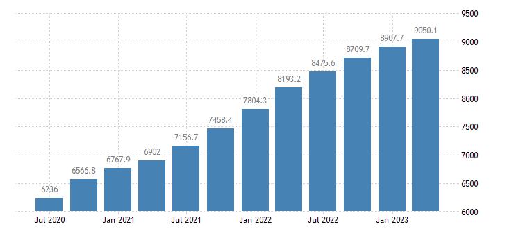 latvia gross value added eurostat data