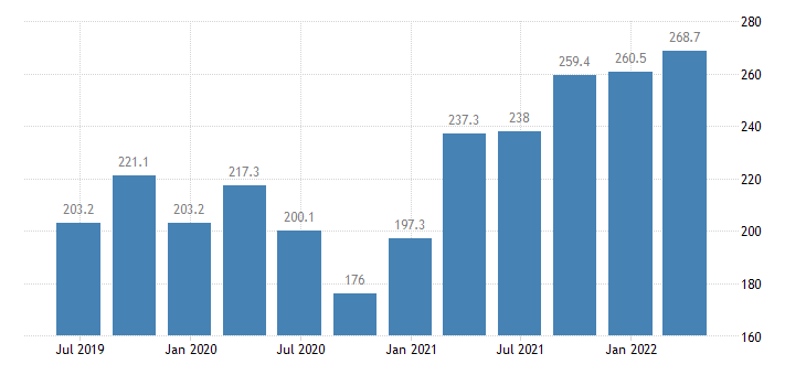 latvia gross value added financial insurance activities eurostat data