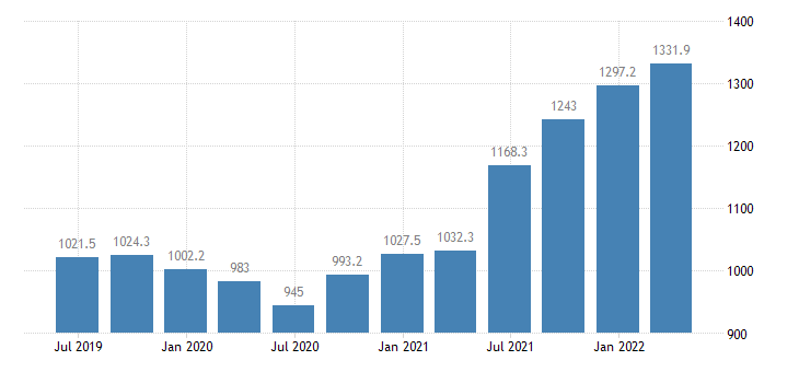 latvia gross value added industry except construction eurostat data